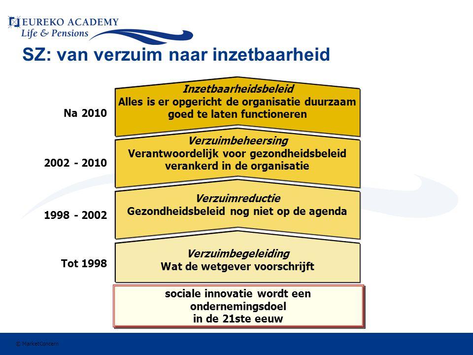 SZ: van verzuim naar inzetbaarheid Verzuimbegeleiding Wat de wetgever voorschrijft Verzuimreductie Gezondheidsbeleid nog niet op de agenda Verzuimbeheersing Verantwoordelijk voor gezondheidsbeleid verankerd in de organisatie Inzetbaarheidsbeleid Alles is er opgericht de organisatie duurzaam goed te laten functioneren sociale innovatie wordt een ondernemingsdoel in de 21ste eeuw sociale innovatie wordt een ondernemingsdoel in de 21ste eeuw Tot 1998 1998 - 2002 2002 - 2010 Na 2010 © MarketConcern