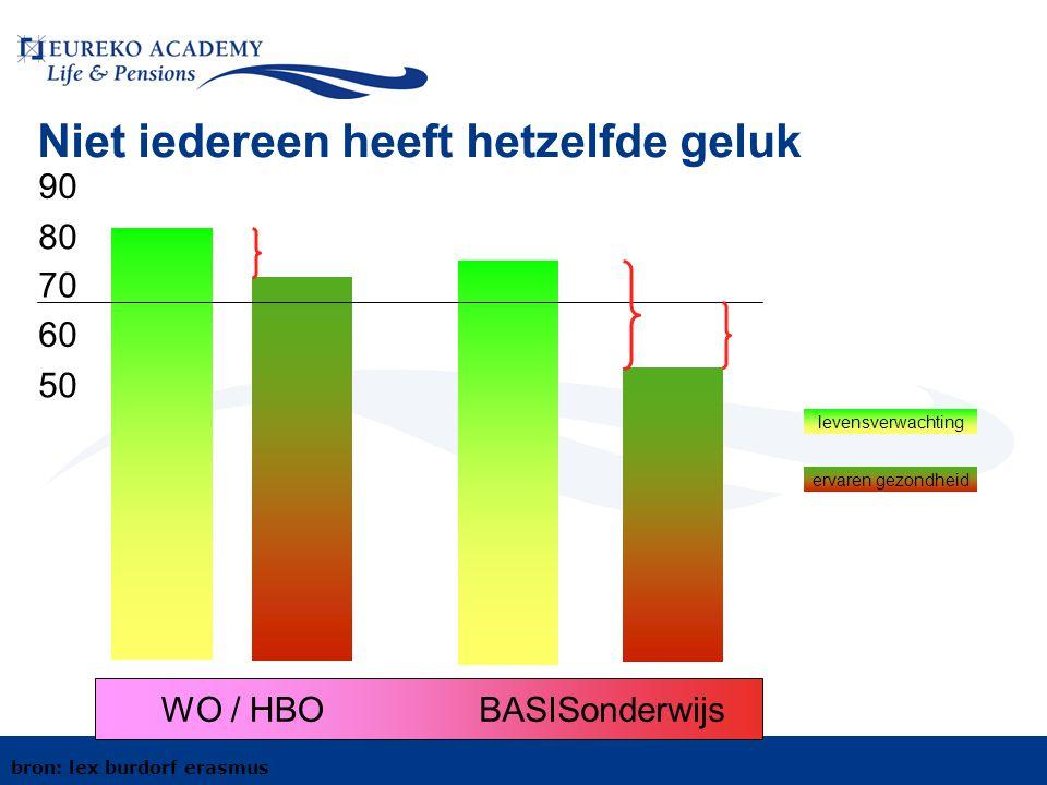 Niet iedereen heeft hetzelfde geluk 90 80 70 60 50 WO / HBOBASISonderwijs ervaren gezondheid levensverwachting bron: lex burdorf erasmus