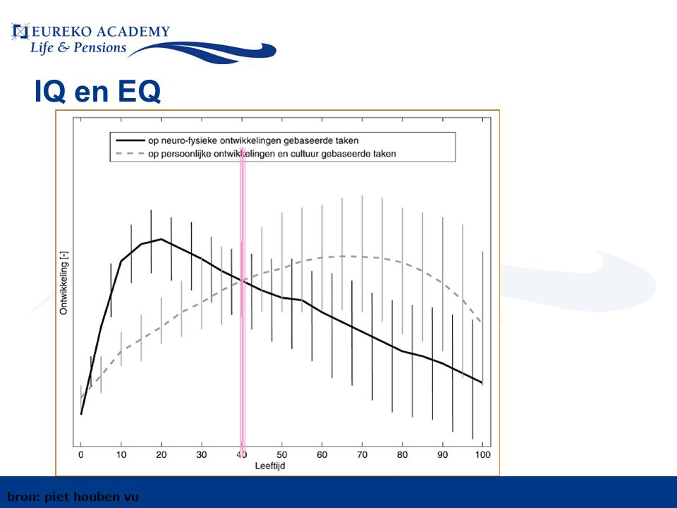 IQ en EQ bron: piet houben vu