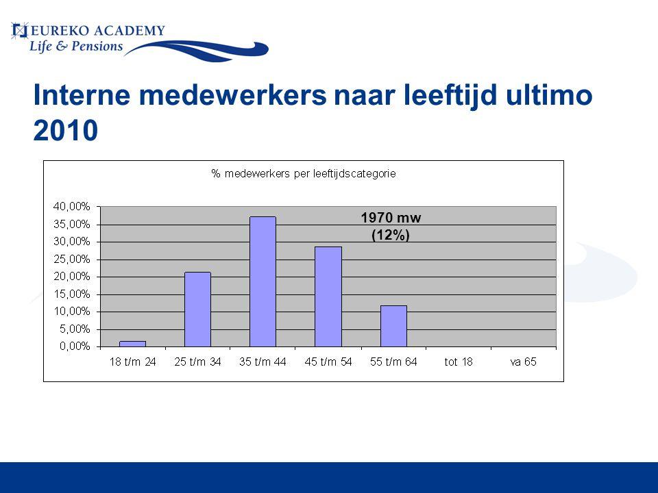 Interne medewerkers naar leeftijd ultimo 2010 1970 mw (12%)