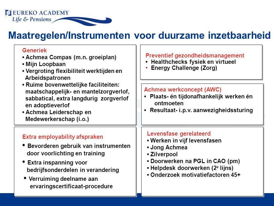 Maatregelen/Instrumenten voor duurzame inzetbaarheid Extra employability afspraken • Bevorderen gebruik van instrumenten door voorlichting en training