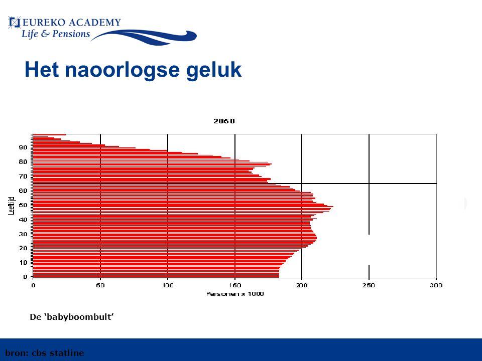 De tijdbom van de vergrijzing • De wereld vergrijst en Nederland vergrijst mee • Van 4% 65 plussers vroeger, nu 16%,wordt in 2030 23 % en in 2050 26% • Minder kinderen: gemiddeld 1,5 kind • Omslaggefinancierde pensioenen onhoudbaar!