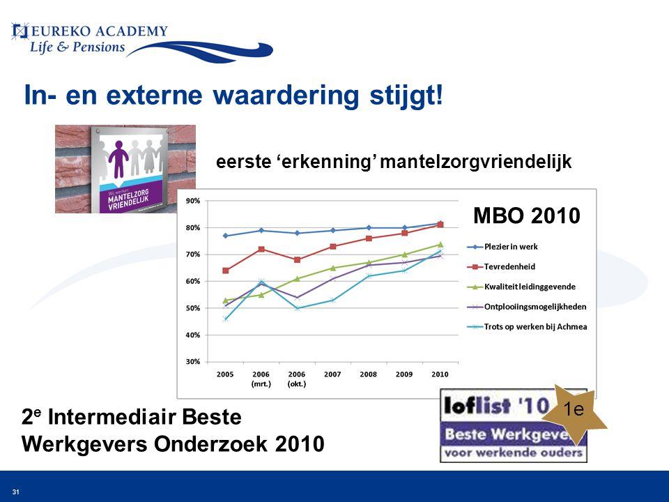 31 In- en externe waardering stijgt! eerste 'erkenning' mantelzorgvriendelijk 2 e Intermediair Beste Werkgevers Onderzoek 2010 1e MBO 2010