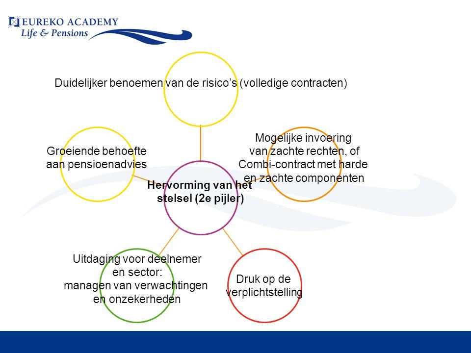 Hervorming van het stelsel (2e pijler) Duidelijker benoemen van de risico's (volledige contracten) Mogelij ke invoering van zachte rechten, of Combi- contract met harde en zachte componenten Druk op de verplichtstelling Uitdaging voor deelnemer en sector: managen van verwachtingen en onzekerheden Groeiende behoefte aan pensioenadvies