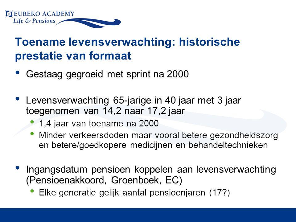 Toename levensverwachting: historische prestatie van formaat • Gestaag gegroeid met sprint na 2000 • Levensverwachting 65-jarige in 40 jaar met 3 jaar