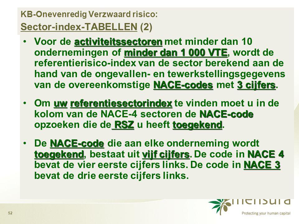 52 activiteitssectoren minder dan 1 000 VTE NACE-codes3 cijfers •Voor de activiteitssectoren met minder dan 10 ondernemingen of minder dan 1 000 VTE, wordt de referentierisico-index van de sector berekend aan de hand van de ongevallen- en tewerkstellingsgegevens van de overeenkomstige NACE-codes met 3 cijfers.