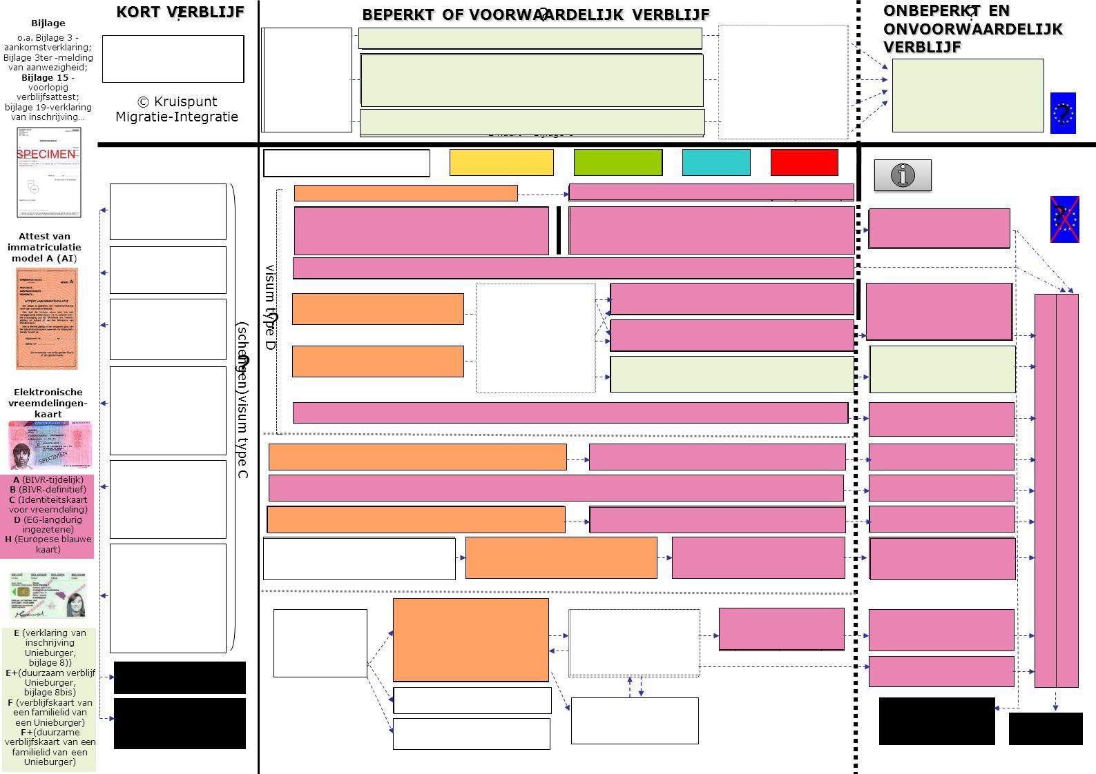 langdurig ingezetene D kaart, 5 jaar, vernieuwbaar KORT VERBLIJF bijz. ID model IV bijz. ID model III diplomatieke ID model I consulaire ID model II G