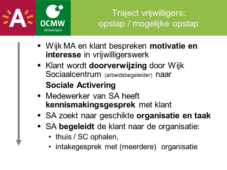 Traject vrijwilligers: opstap / mogelijke opstap  Wijk MA en klant bespreken motivatie en interesse in vrijwilligerswerk  Klant wordt doorverwijzing