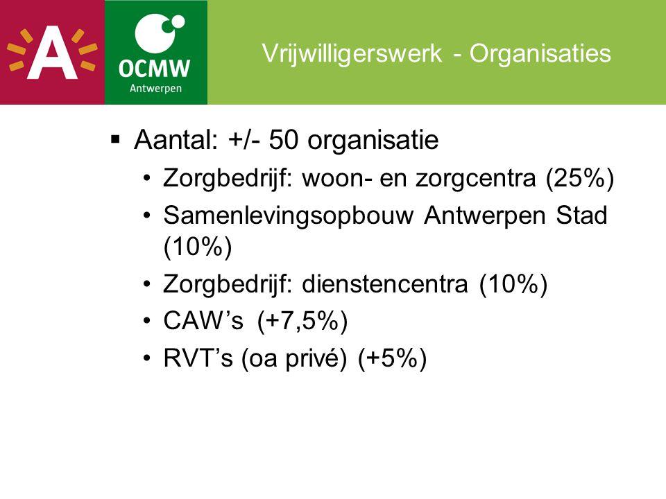 Vrijwilligerswerk - Organisaties  Aantal: +/- 50 organisatie •Zorgbedrijf: woon- en zorgcentra (25%) •Samenlevingsopbouw Antwerpen Stad (10%) •Zorgbe