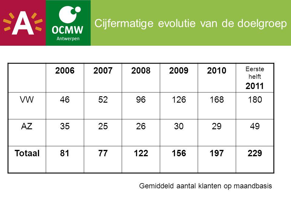 Cijfermatige evolutie van de doelgroep 20062007200820092010 Eerste helft 2011 VW465296126168180 AZ352526302949 Totaal8177122156197229 Gemiddeld aantal