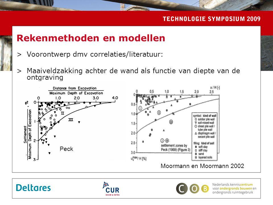Rekenmethoden en modellen >Voorontwerp dmv correlaties/literatuur: >Maaiveldzakking achter de wand als functie van diepte van de ontgraving Peck Moormann en Moormann 2002