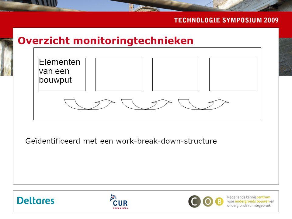 Geïdentificeerd met een work-break-down-structure Elementen van een bouwput