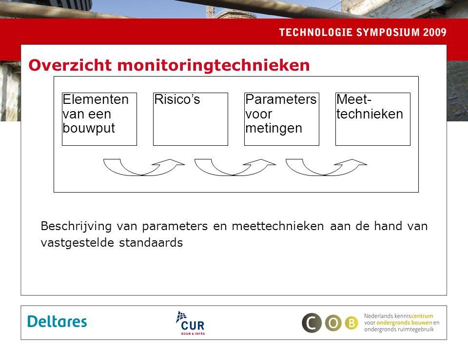 Overzicht monitoringtechnieken Beschrijving van parameters en meettechnieken aan de hand van vastgestelde standaards Elementen van een bouwput Meet- technieken Parameters voor metingen Risico's