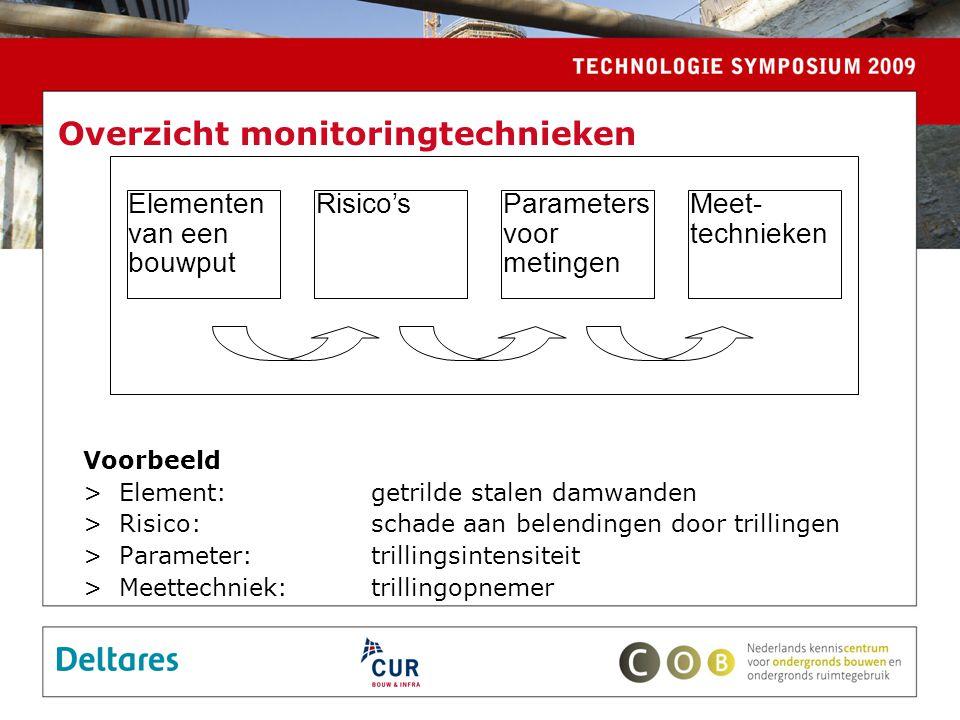 Overzicht monitoringtechnieken Voorbeeld >Element: getrilde stalen damwanden >Risico:schade aan belendingen door trillingen >Parameter: trillingsintensiteit >Meettechniek: trillingopnemer Elementen van een bouwput Meet- technieken Parameters voor metingen Risico's