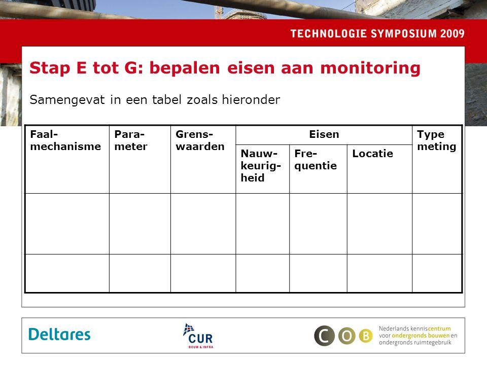 Stap E tot G: bepalen eisen aan monitoring Samengevat in een tabel zoals hieronder Faal- mechanisme Para- meter Grens- waarden EisenType meting Nauw- keurig- heid Fre- quentie Locatie