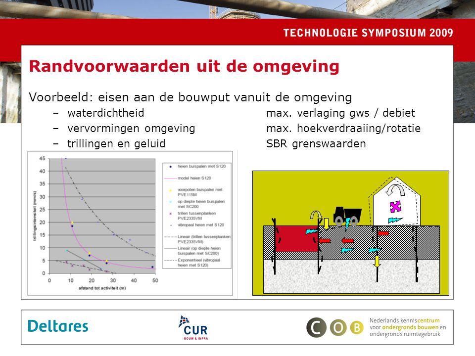 Randvoorwaarden uit de omgeving Voorbeeld: eisen aan de bouwput vanuit de omgeving –waterdichtheidmax.