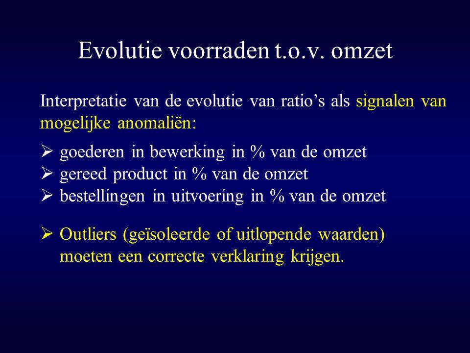 Evolutie voorraden t.o.v. omzet  Outliers (geïsoleerde of uitlopende waarden) moeten een correcte verklaring krijgen. Interpretatie van de evolutie v