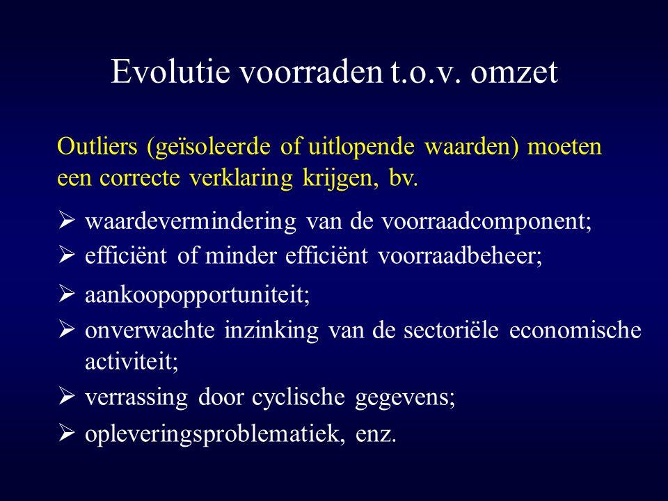 Evolutie voorraden t.o.v. omzet Outliers (geïsoleerde of uitlopende waarden) moeten een correcte verklaring krijgen, bv.  waardevermindering van de v