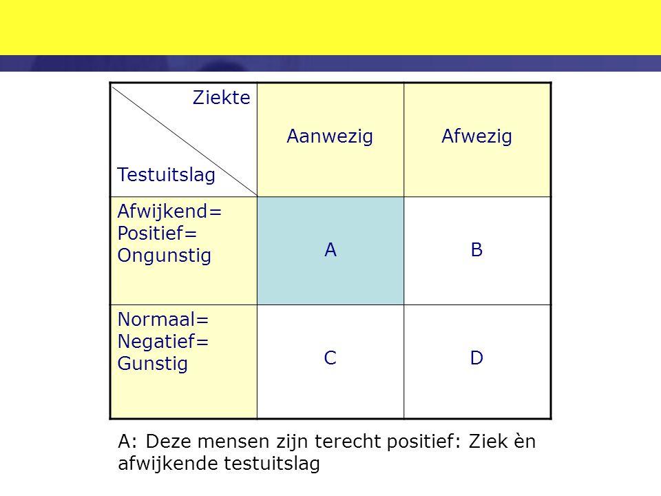 Ziekte Testuitslag AanwezigAfwezig Afwijkend= Positief= Ongunstig AB Normaal= Negatief= Gunstig CD A: Deze mensen zijn terecht positief: Ziek èn afwij