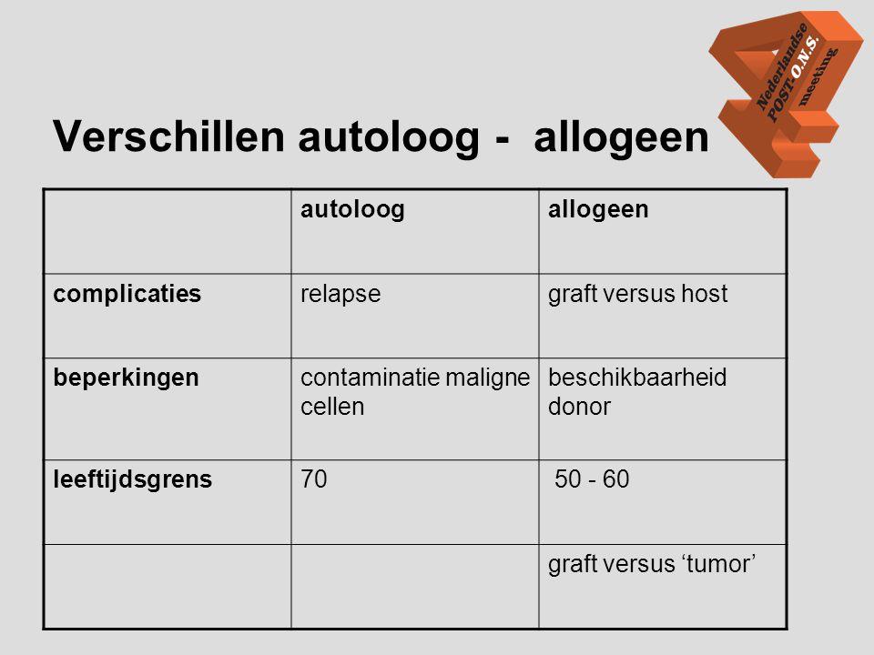 Non myeloablatieve SCT •Reduced intensity SCT (RIST) of 'mini transplantatie' •Minder zware voorbehandeling (conditionering) •Minder toxiciteit van myelosupressie •Sneller hematologisch herstel •Minder mortaliteit dan allogene SCT → optie voor oudere patiënt •GVT → Donor Lymfocyten Infusie (DLI) •Nadeel grote kans GVHD •Donor 'levenslang' 1) 1) De Vries, Oncologica nr 2; 2007