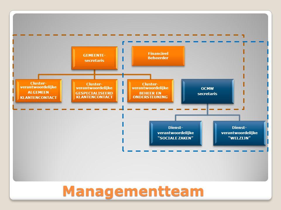 Managementteam GEMEENTE- secretaris Cluster- verantwoordelijke ALGEMEEN KLANTENCONTACT Cluster- verantwoordelijke GESPECIALISEERD KLANTENCONTACT Cluster- verantwoordelijke BEHEER EN ONDERSTEUNING OCMW secretaris Dienst- verantwoordelijke SOCIALE ZAKEN Dienst- verantwoordelijke WELZIJN Financieel Beheerder Financieel Beheerder
