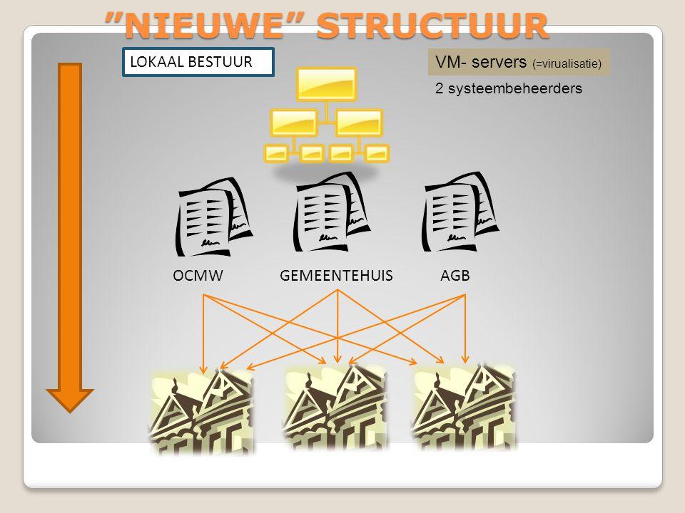 OCMWAGBGEMEENTEHUIS NIEUWE STRUCTUUR LOKAAL BESTUUR VM- servers (=virualisatie) 2 systeembeheerders