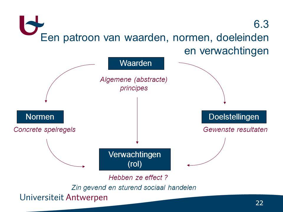 22 6.3 Een patroon van waarden, normen, doeleinden en verwachtingen Concrete spelregels Doelstellingen Gewenste resultaten Waarden Algemene (abstracte) principes Normen Verwachtingen (rol) Hebben ze effect .