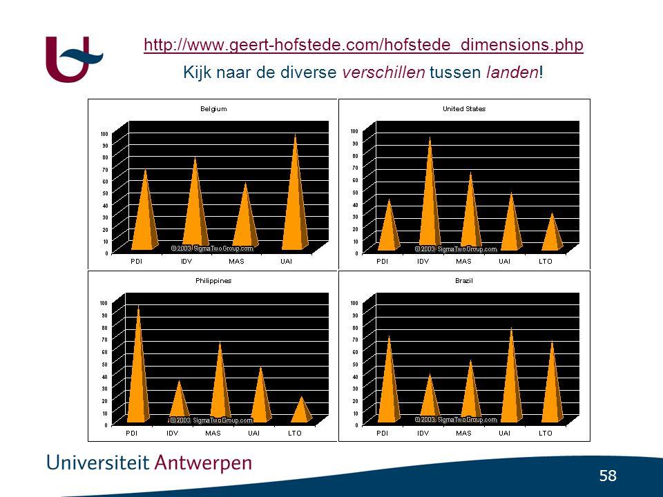 58 http://www.geert-hofstede.com/hofstede_dimensions.php http://www.geert-hofstede.com/hofstede_dimensions.php Kijk naar de diverse verschillen tussen landen!
