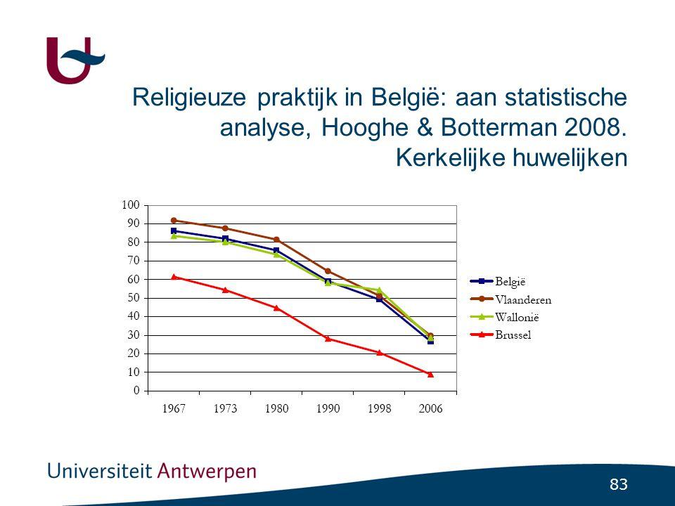 83 Religieuze praktijk in België: aan statistische analyse, Hooghe & Botterman 2008.