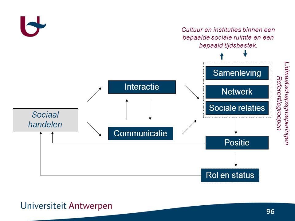 96 Sociaal handelen Interactie Communicatie Sociale relaties Positie Rol en status Cultuur en instituties binnen een bepaalde sociale ruimte en een bepaald tijdsbestek.