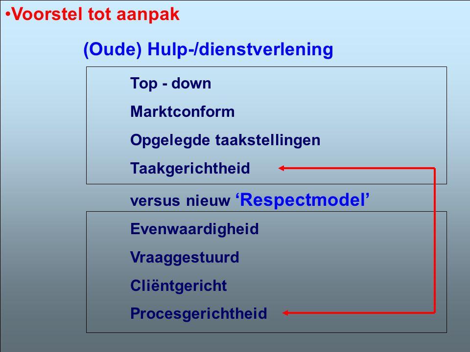 (Oude) Hulp-/dienstverlening Top - down Marktconform Opgelegde taakstellingen Taakgerichtheid versus nieuw 'Respectmodel' Evenwaardigheid Vraaggestuur