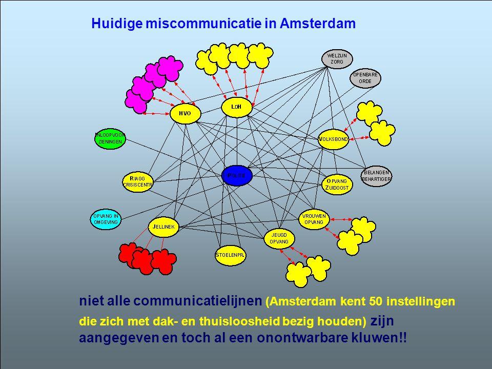 niet alle communicatielijnen (Amsterdam kent 50 instellingen die zich met dak- en thuisloosheid bezig houden) zijn aangegeven en toch al een onontwarb