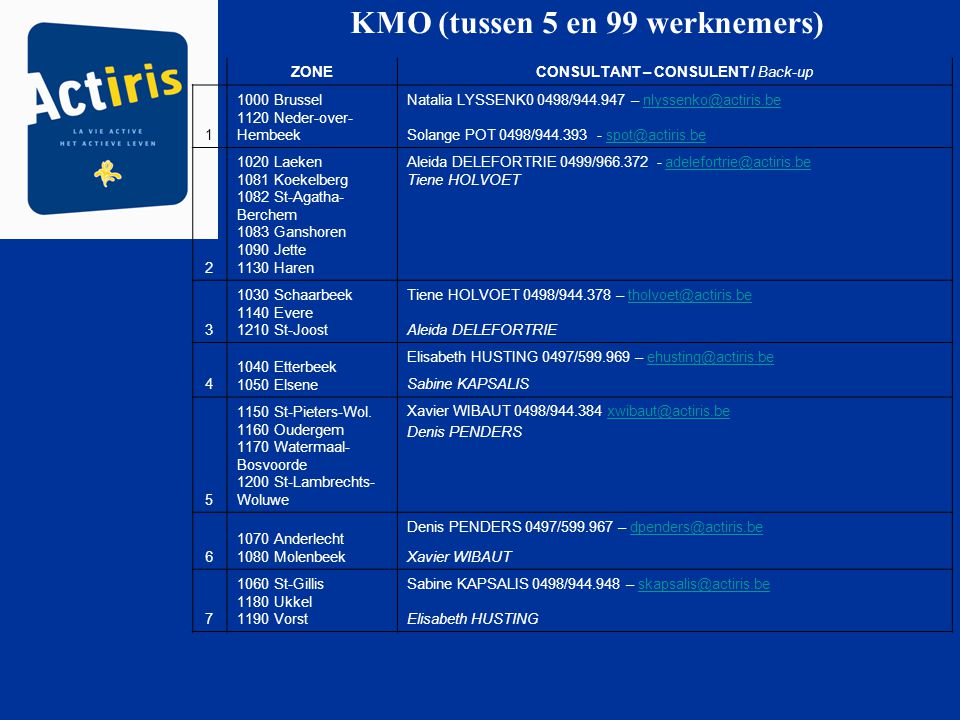 KMO (tussen 5 en 99 werknemers) ZONECONSULTANT – CONSULENT / Back-up 1 1000 Brussel 1120 Neder-over- Hembeek Natalia LYSSENK0 0498/944.947 – nlyssenko