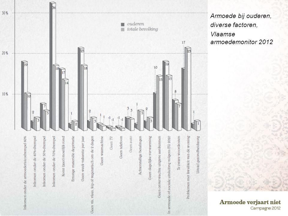 Armoede bij ouderen, diverse factoren, Vlaamse armoedemonitor 2012