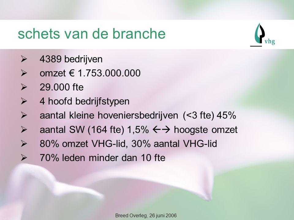 schets van de branche  4389 bedrijven  omzet € 1.753.000.000  29.000 fte  4 hoofd bedrijfstypen  aantal kleine hoveniersbedrijven (<3 fte) 45%  aantal SW (164 fte) 1,5%  hoogste omzet  80% omzet VHG-lid, 30% aantal VHG-lid  70% leden minder dan 10 fte Breed Overleg, 26 juni 2006