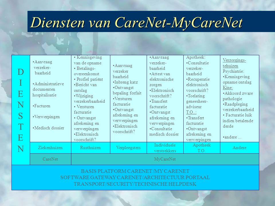 Diensten van CareNet-MyCareNet BASIS PLATFORM CARENET /MY CARENET SOFTWARE GATEWAY CARENET/ARCHITECTUUR PORTAAL TRANSPORT/SECURITY/TECHNISCHE HELPDESK DIENSTENDIENSTEN Ziekenhuizen •Aanvraag verzeker- baarheid •Administratieve documenten hospitalisatie •Facturen •Verwerpingen •Medisch dossier •Aanvraag verzeker- baarheid •Attest van elektronische zorgen •Elektronisch voorschrift.