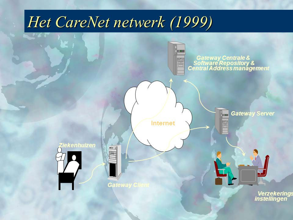 Gateway Centrale & Software Repository & Central Address management Gateway Server Verzekerings instellingen Gateway Client Ziekenhuizen Internet Het