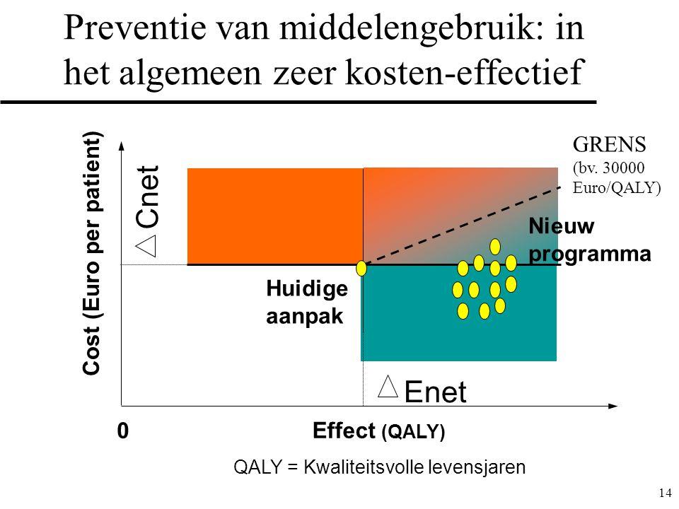14 Preventie van middelengebruik: in het algemeen zeer kosten-effectief Cost (Euro per patient) Effect (QALY) Huidige aanpak 0 Enet Cnet QALY = Kwaliteitsvolle levensjaren Nieuw programma GRENS (bv.