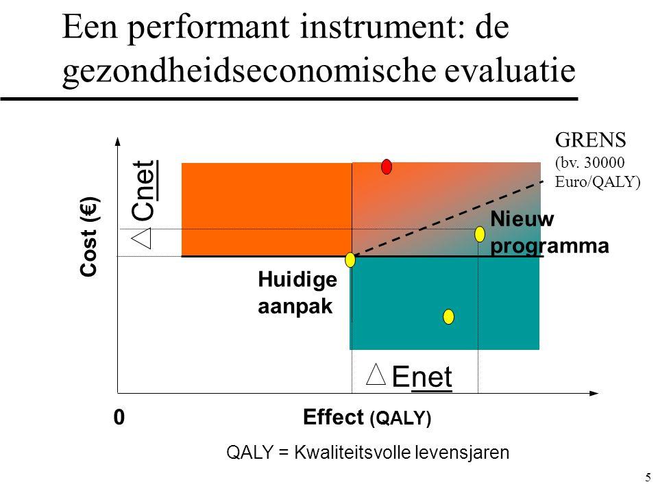 5 Een performant instrument: de gezondheidseconomische evaluatie Cost (€) Effect (QALY) Huidige aanpak 0 Enet Cnet QALY = Kwaliteitsvolle levensjaren Nieuw programma GRENS (bv.