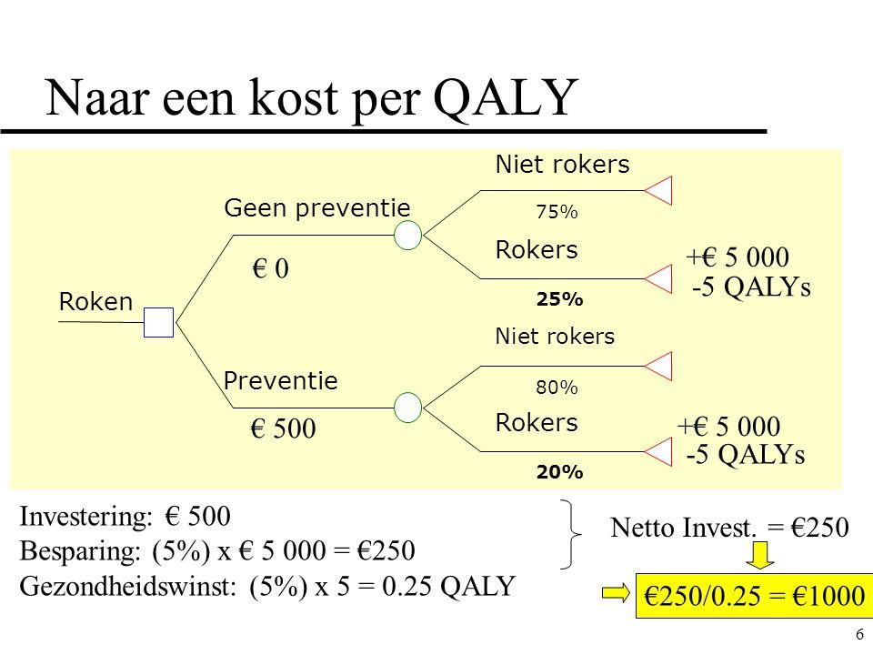 6 Naar een kost per QALY 75% 25% 80% 20% Roken Geen preventie Preventie Niet rokers Rokers Niet rokers Rokers +€ 5 000 -5 QALYs +€ 5 000 -5 QALYs Investering: € 500 Besparing: (5%) x € 5 000 = €250 Gezondheidswinst: (5%) x 5 = 0.25 QALY € 500 € 0 Netto Invest.