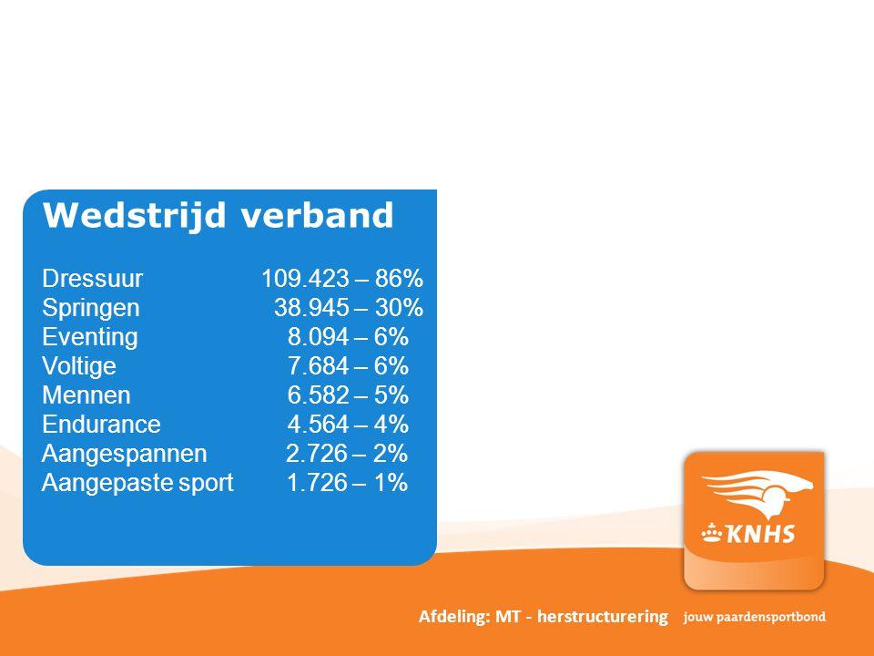 Wedstrijd verband Dressuur 109.423 – 86% Springen 38.945 – 30% Eventing 8.094 – 6% Voltige 7.684 – 6% Mennen 6.582 – 5% Endurance 4.564 – 4% Aangespannen 2.726 – 2% Aangepaste sport 1.726 – 1% Afdeling: MT - herstructurering