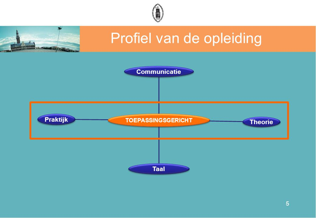 5 Profiel van de opleiding TOEPASSINGSGERICHT Communicatie Theorie Taal Praktijk
