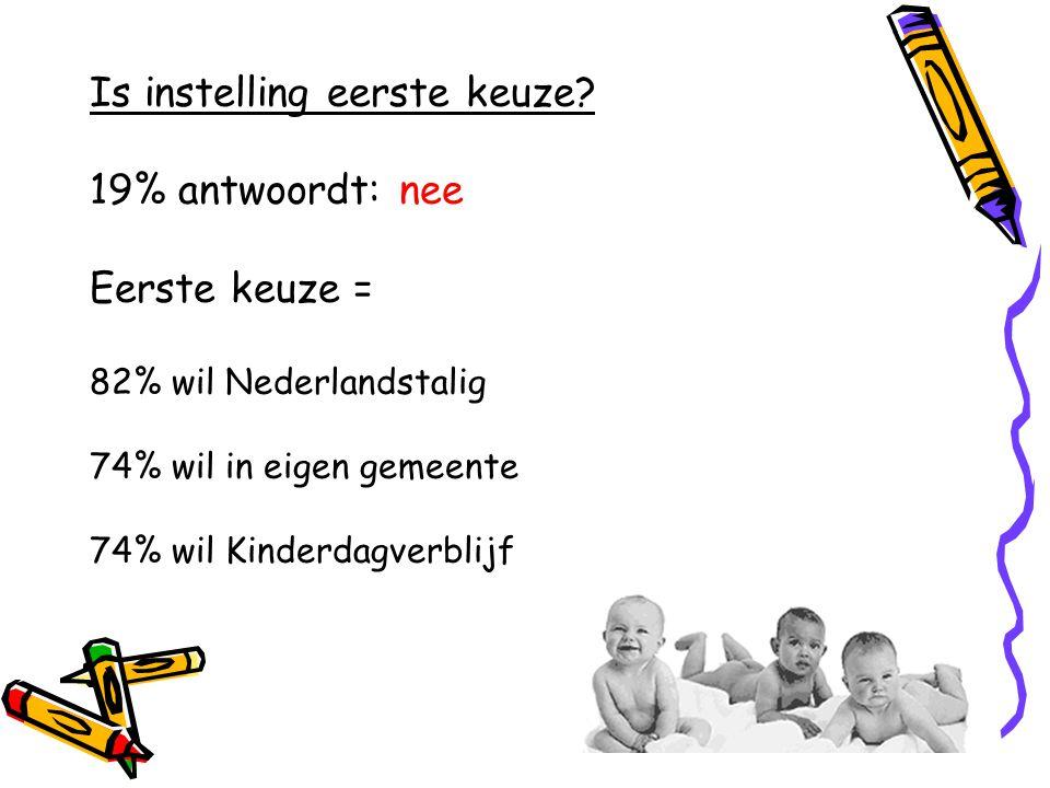 Is instelling eerste keuze? 19% antwoordt: nee Eerste keuze = 82% wil Nederlandstalig 74% wil in eigen gemeente 74% wil Kinderdagverblijf