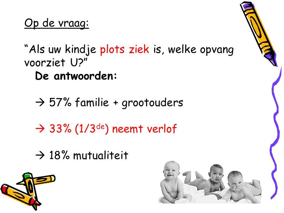 """Op de vraag: """"Als uw kindje plots ziek is, welke opvang voorziet U?"""" De antwoorden:  57% familie + grootouders  33% (1/3 de ) neemt verlof  18% mut"""