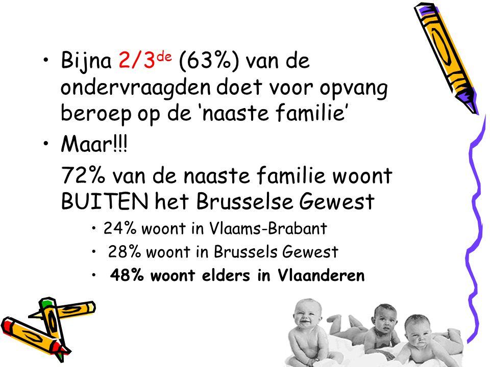 •Bijna 2/3 de (63%) van de ondervraagden doet voor opvang beroep op de 'naaste familie' •Maar!!! 72% van de naaste familie woont BUITEN het Brusselse