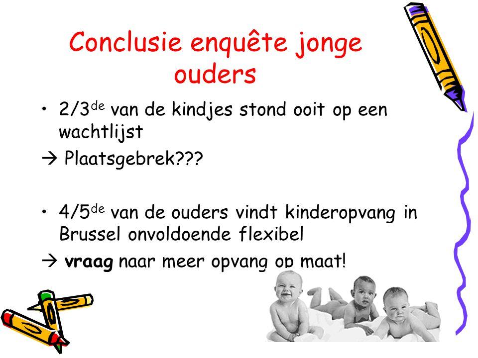 Conclusie enquête jonge ouders •2/3 de van de kindjes stond ooit op een wachtlijst  Plaatsgebrek??? •4/5 de van de ouders vindt kinderopvang in Bruss