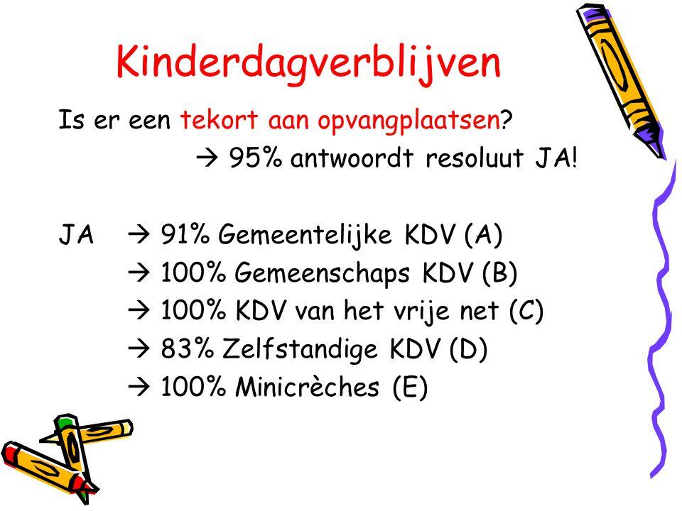 Kinderdagverblijven Is er een tekort aan opvangplaatsen?  95% antwoordt resoluut JA! JA  91% Gemeentelijke KDV (A)  100% Gemeenschaps KDV (B)  100