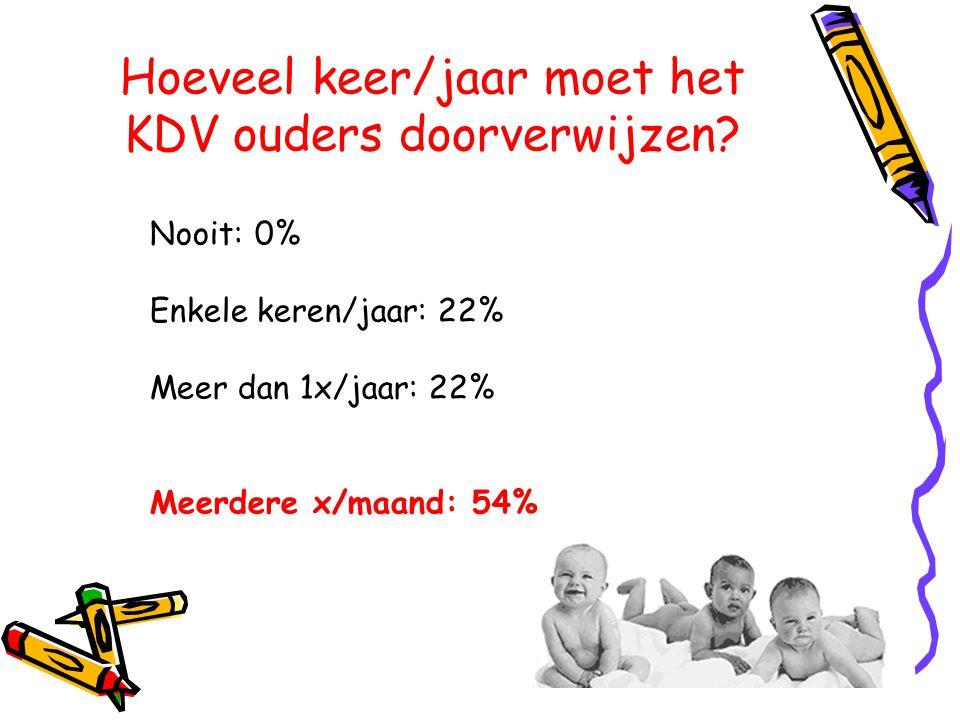 Hoeveel keer/jaar moet het KDV ouders doorverwijzen? Nooit: 0% Enkele keren/jaar: 22% Meer dan 1x/jaar: 22% Meerdere x/maand: 54%