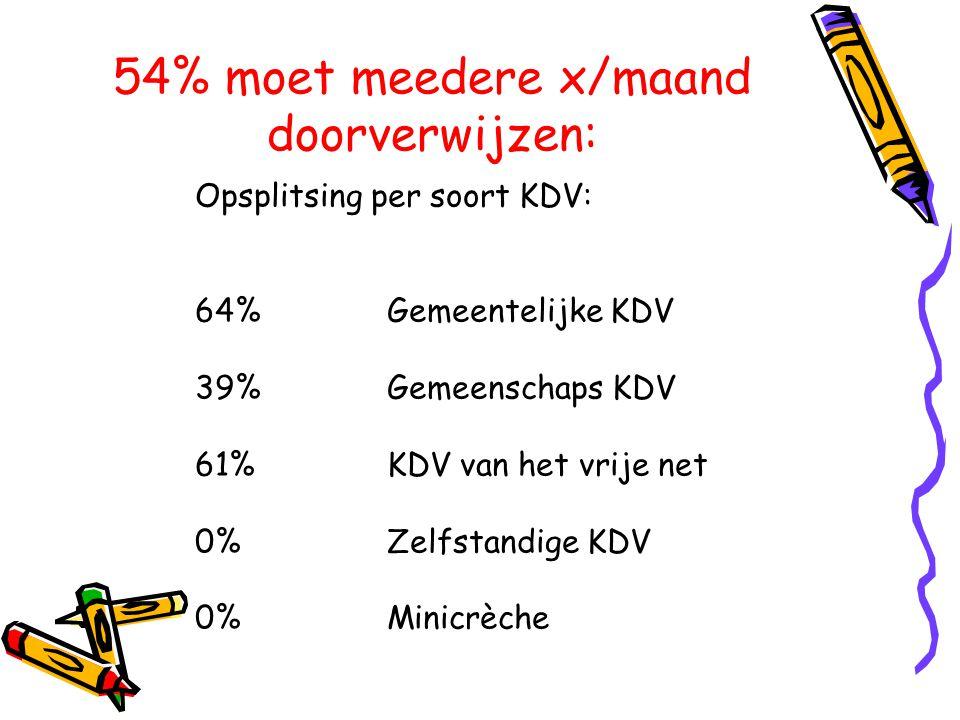54% moet meedere x/maand doorverwijzen: Opsplitsing per soort KDV: 64% Gemeentelijke KDV 39% Gemeenschaps KDV 61% KDV van het vrije net 0% Zelfstandig