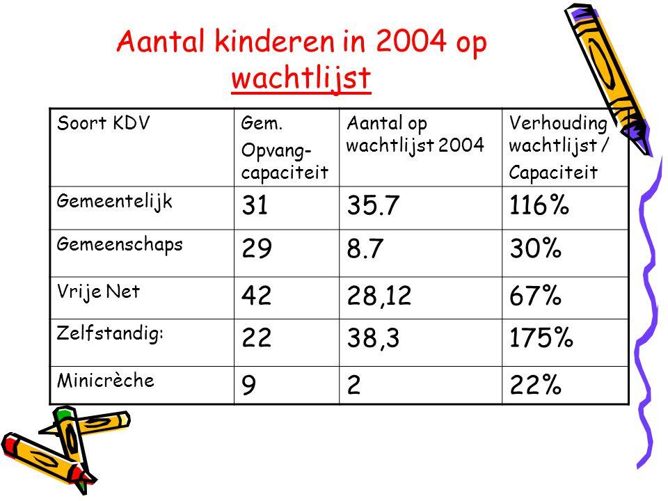 Aantal kinderen in 2004 op wachtlijst Soort KDVGem. Opvang- capaciteit Aantal op wachtlijst 2004 Verhouding wachtlijst / Capaciteit Gemeentelijk 3135.